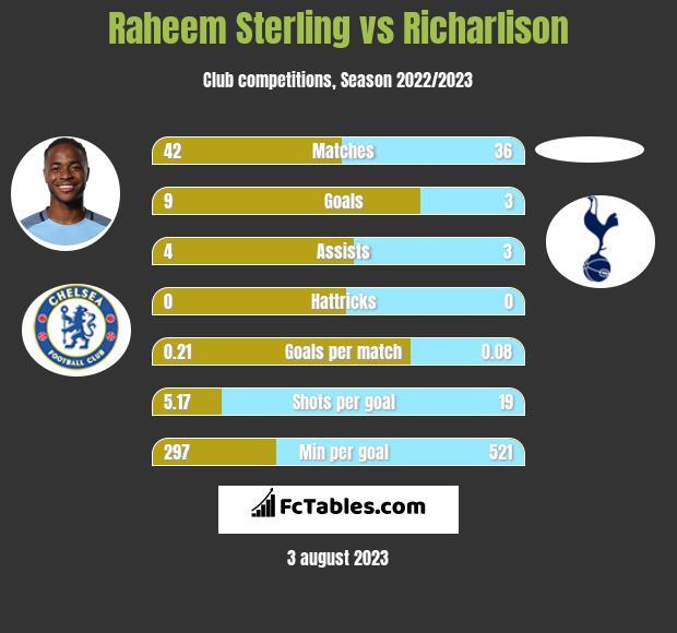 Raheem Sterling vs Richarlison infographic