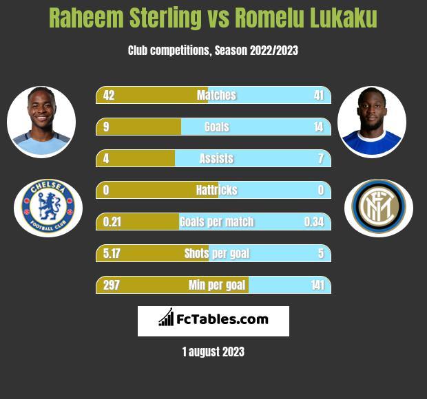 Raheem Sterling vs Romelu Lukaku h2h player stats