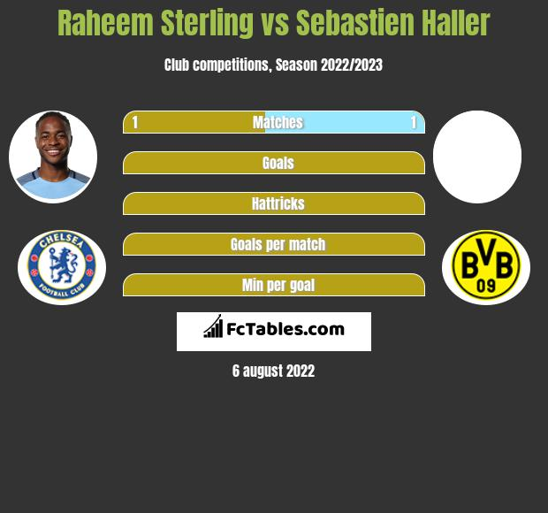 Raheem Sterling vs Sebastien Haller h2h player stats