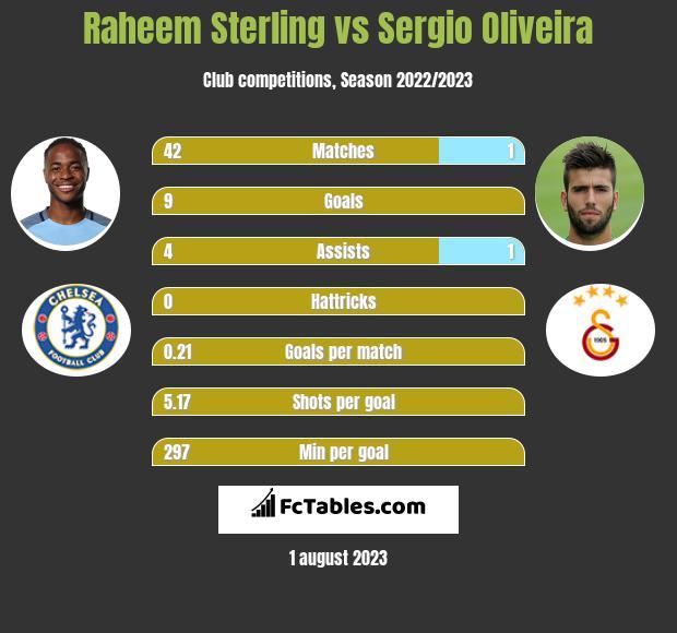 Raheem Sterling vs Sergio Oliveira h2h player stats