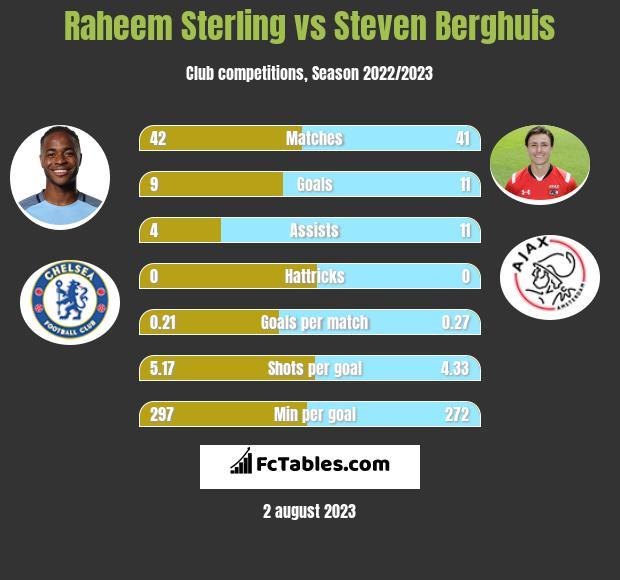 Raheem Sterling vs Steven Berghuis h2h player stats