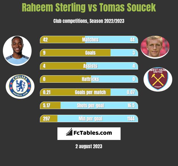 Raheem Sterling vs Tomas Soucek h2h player stats