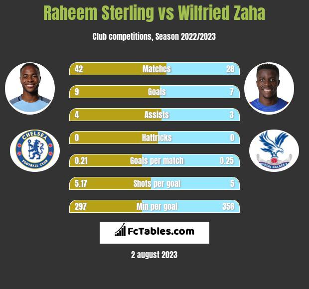 Raheem Sterling vs Wilfried Zaha h2h player stats