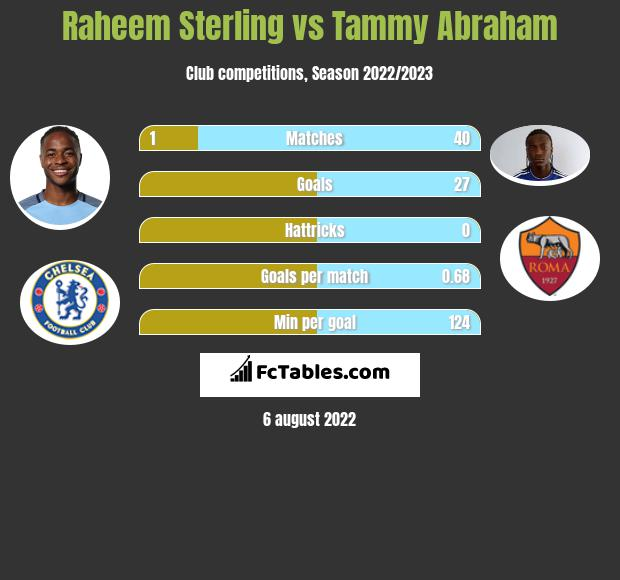 Raheem Sterling vs Tammy Abraham h2h player stats