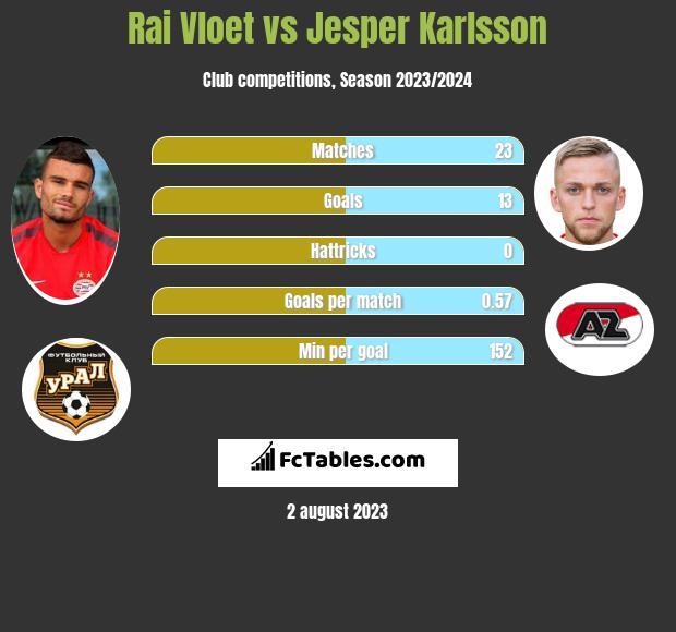 Rai Vloet vs Jesper Karlsson infographic