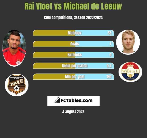 Rai Vloet vs Michael de Leeuw h2h player stats