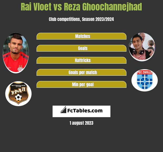 Rai Vloet vs Reza Ghoochannejhad h2h player stats