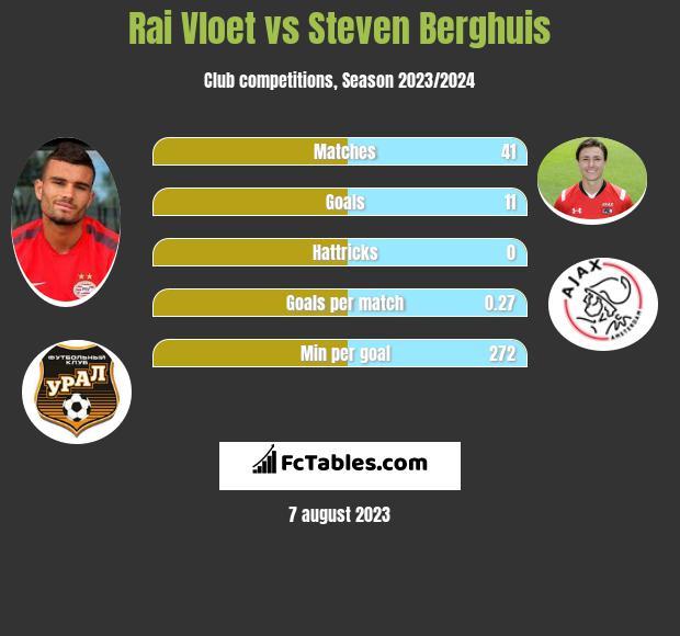 Rai Vloet vs Steven Berghuis h2h player stats