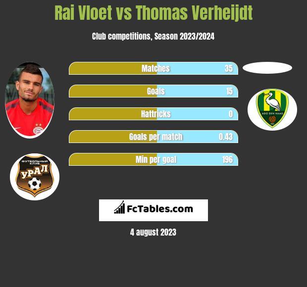 Rai Vloet vs Thomas Verheijdt h2h player stats