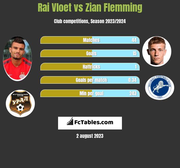 Rai Vloet vs Zian Flemming h2h player stats