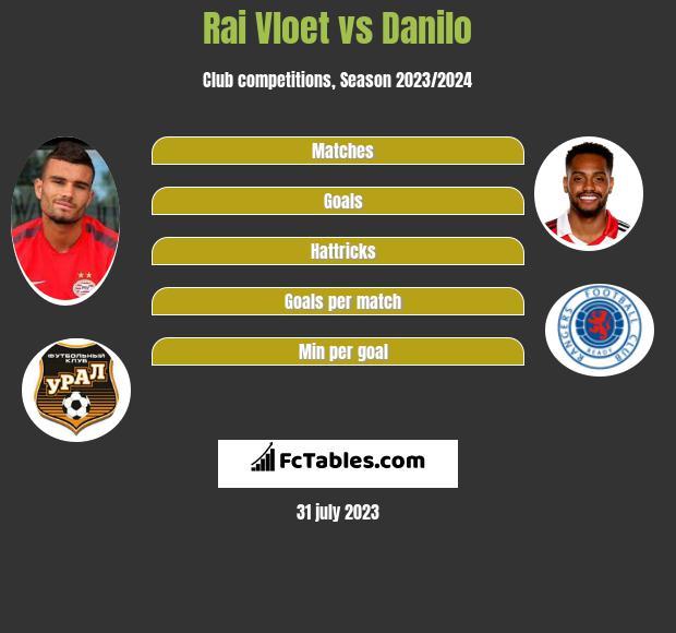 Rai Vloet vs Danilo h2h player stats