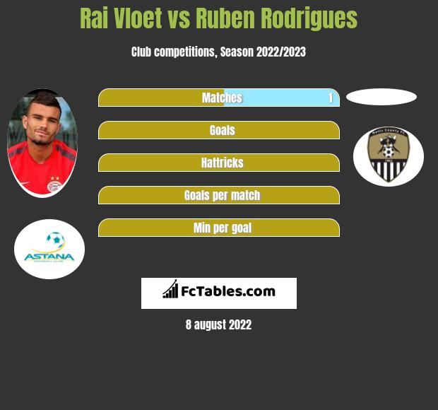 Rai Vloet vs Ruben Rodrigues h2h player stats