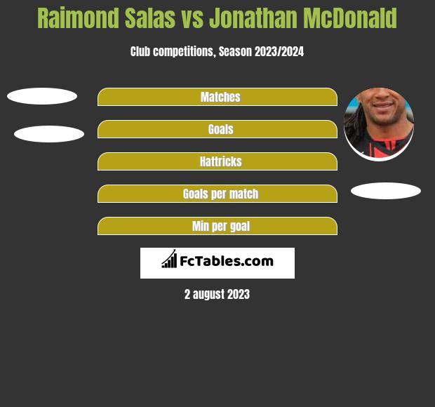 Raimond Salas vs Jonathan McDonald h2h player stats