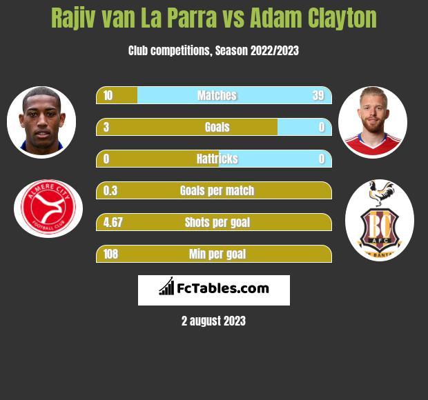 Rajiv van La Parra vs Adam Clayton infographic