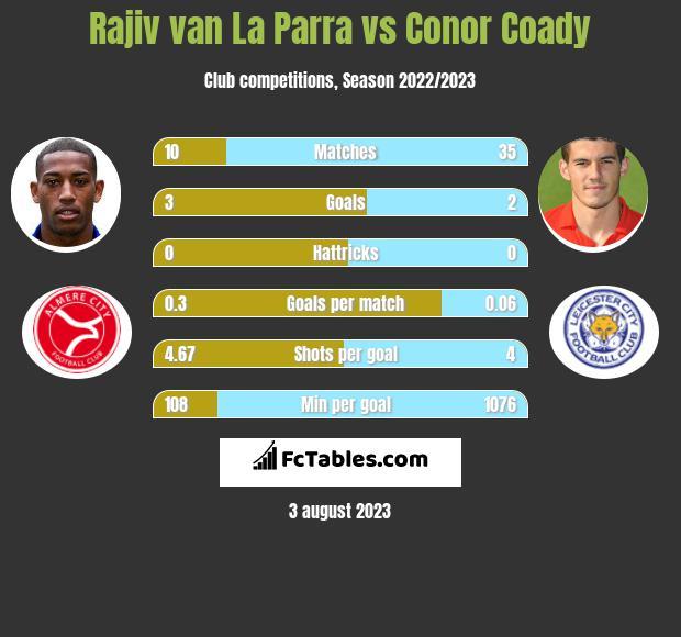 Rajiv van La Parra vs Conor Coady infographic