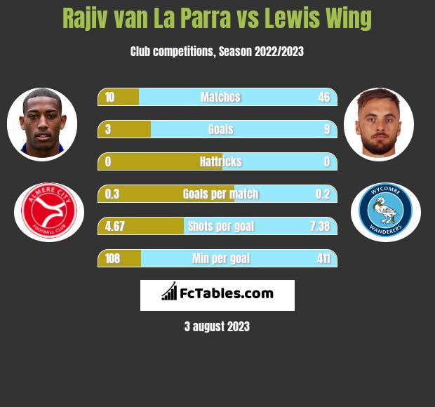 Rajiv van La Parra vs Lewis Wing infographic