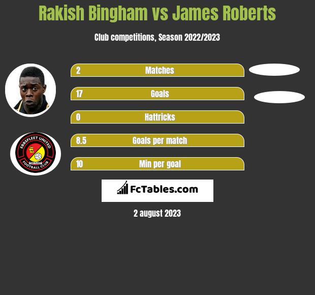 Rakish Bingham vs James Roberts h2h player stats