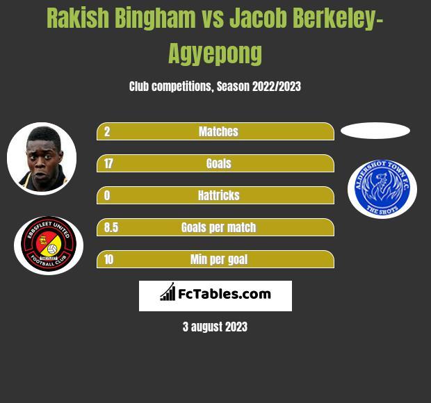 Rakish Bingham vs Jacob Berkeley-Agyepong h2h player stats