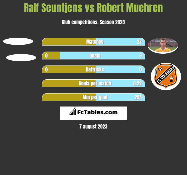 Ralf Seuntjens vs Robert Muehren h2h player stats
