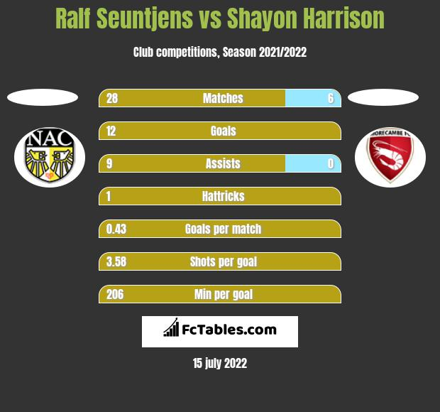 Ralf Seuntjens vs Shayon Harrison h2h player stats