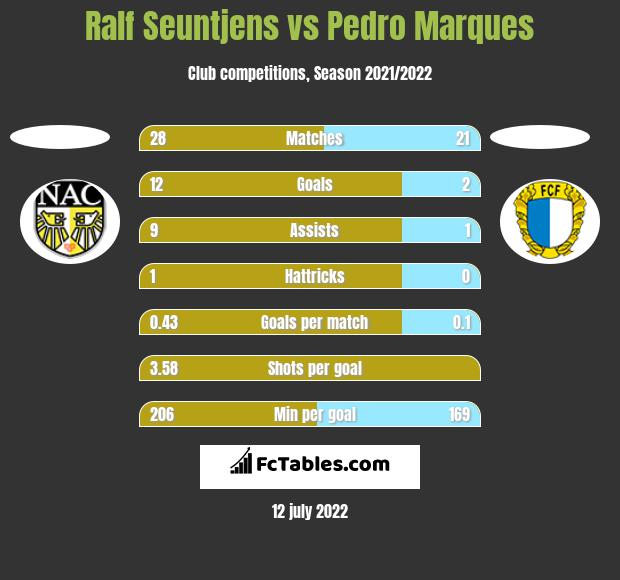 Ralf Seuntjens vs Pedro Marques h2h player stats