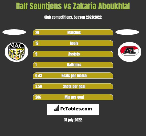 Ralf Seuntjens vs Zakaria Aboukhlal h2h player stats
