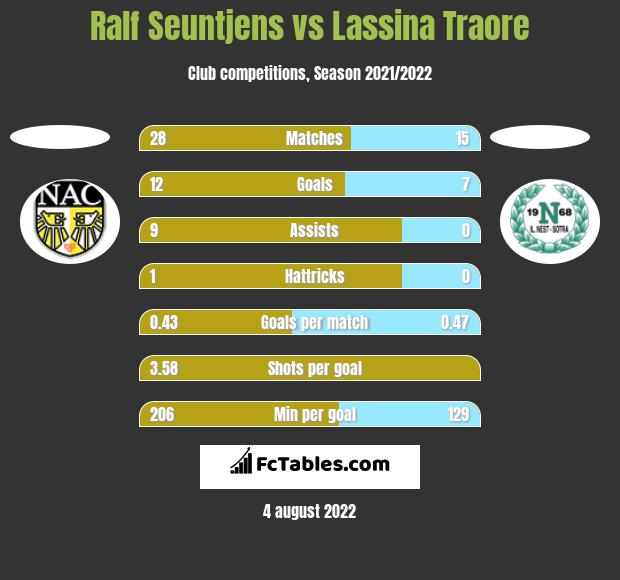 Ralf Seuntjens vs Lassina Traore h2h player stats