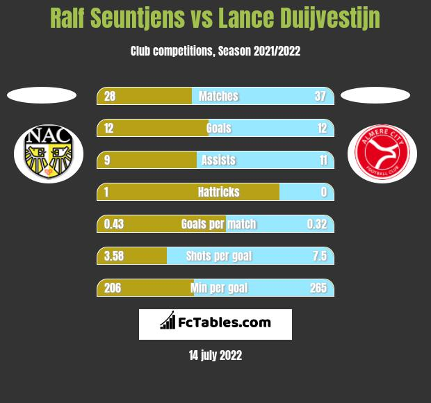 Ralf Seuntjens vs Lance Duijvestijn h2h player stats