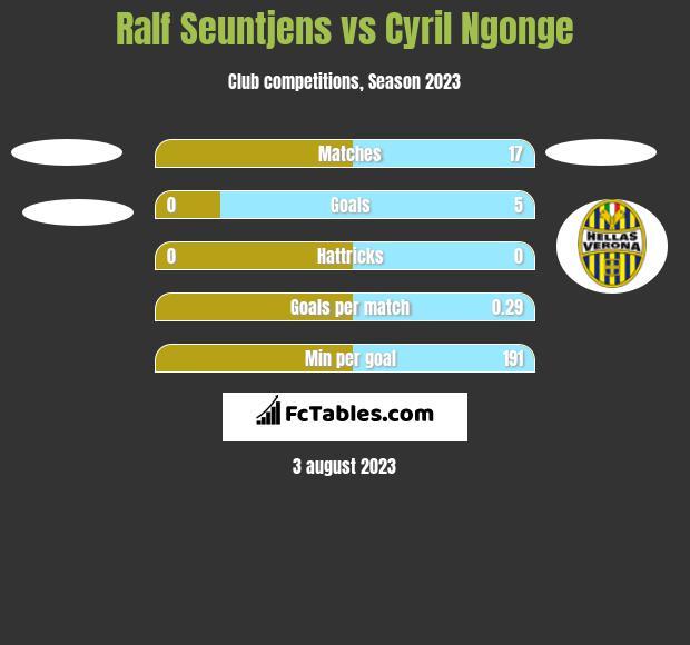 Ralf Seuntjens vs Cyril Ngonge h2h player stats