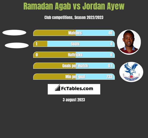 Ramadan Agab vs Jordan Ayew h2h player stats