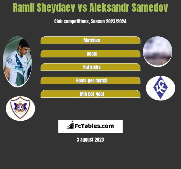 Ramil Sheydaev vs Aleksandr Samedov infographic