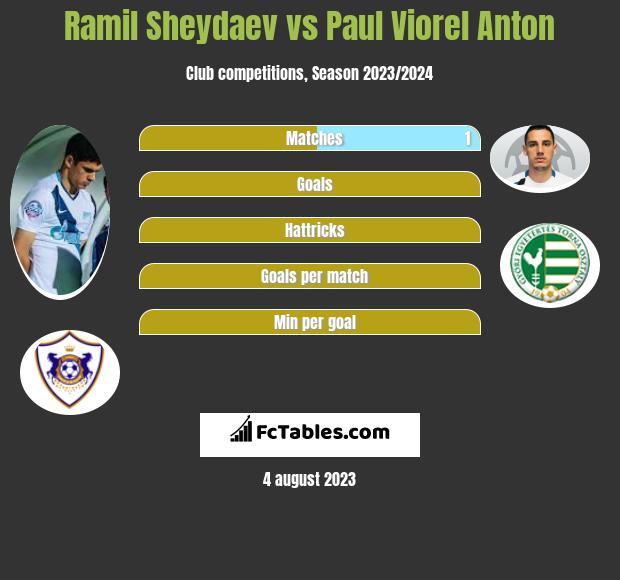 Ramil Sheydaev vs Paul Viorel Anton infographic