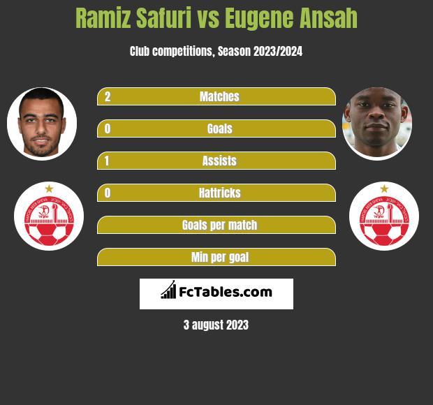 Ramiz Safuri vs Eugene Ansah h2h player stats