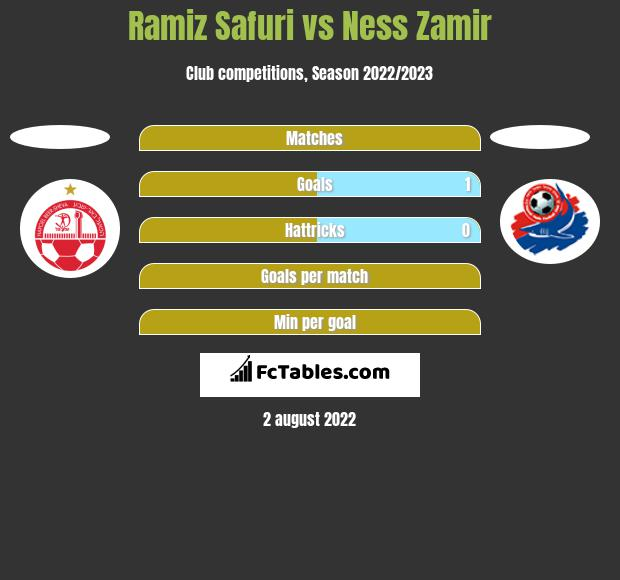 Ramiz Safuri vs Ness Zamir h2h player stats