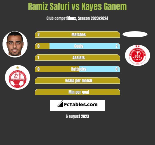 Ramiz Safuri vs Kayes Ganem h2h player stats