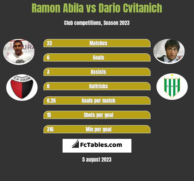 Ramon Abila vs Dario Cvitanich infographic
