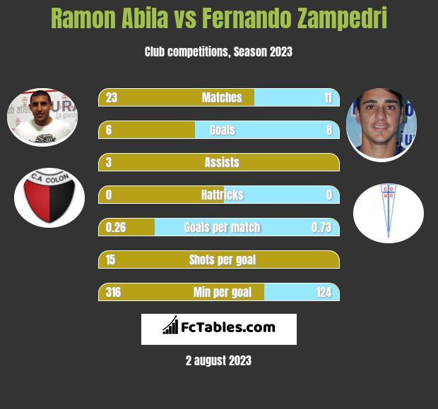 Ramon Abila vs Fernando Zampedri h2h player stats