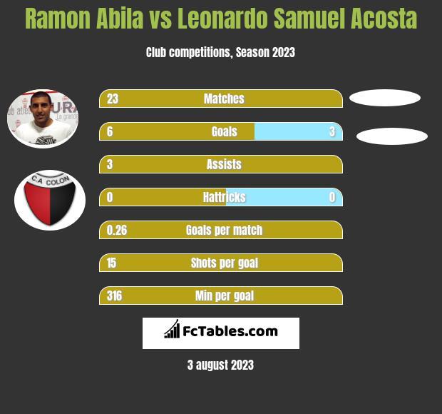 Ramon Abila vs Leonardo Samuel Acosta infographic