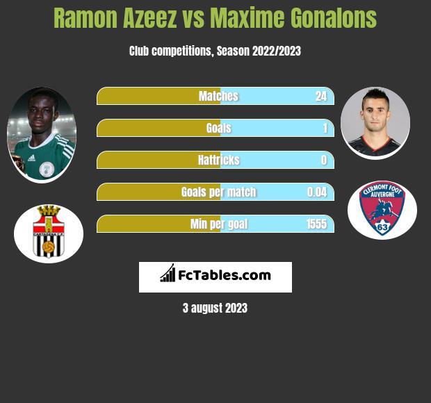 Ramon Azeez vs Maxime Gonalons infographic