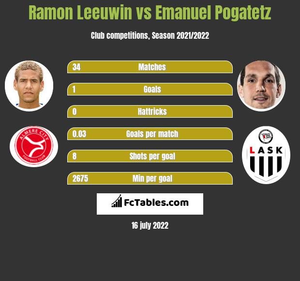 Ramon Leeuwin vs Emanuel Pogatetz infographic