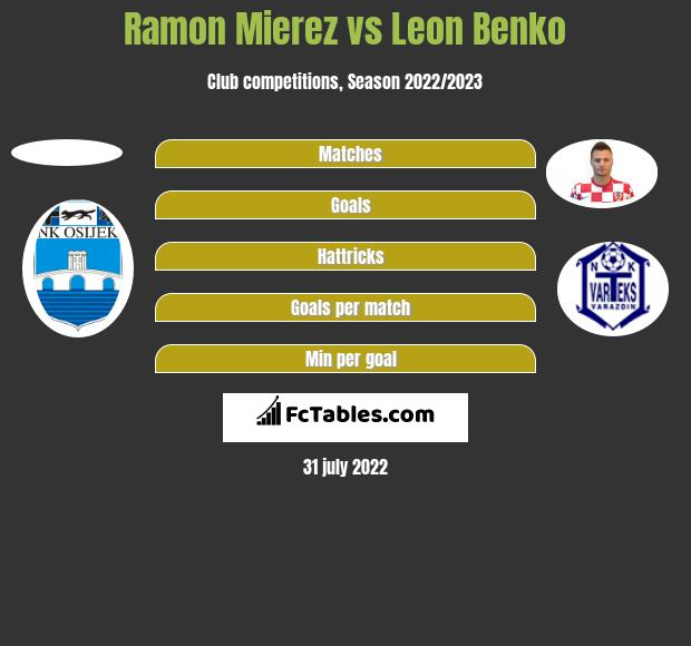 Ramon Mierez vs Leon Benko h2h player stats