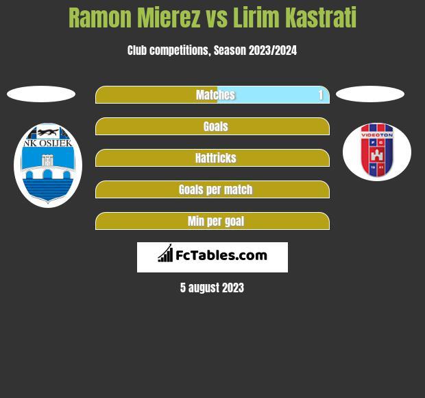 Ramon Mierez vs Lirim Kastrati h2h player stats