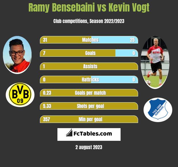 Ramy Bensebaini vs Kevin Vogt infographic