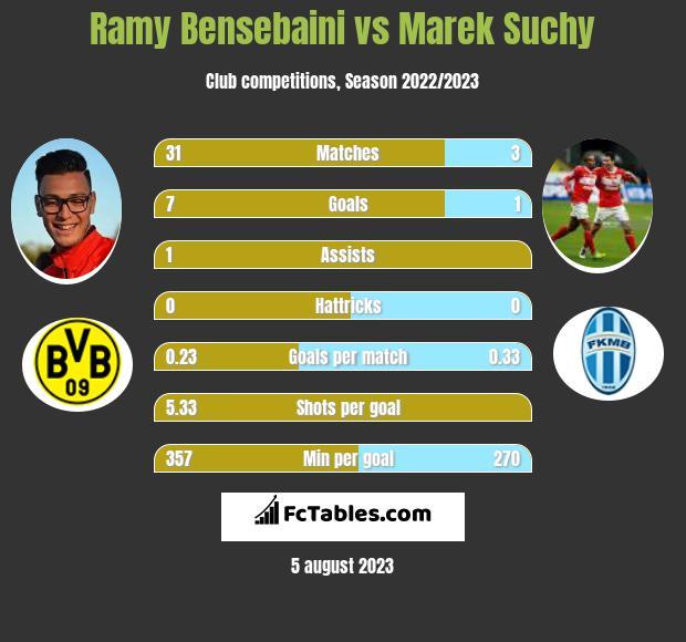 Ramy Bensebaini vs Marek Suchy infographic