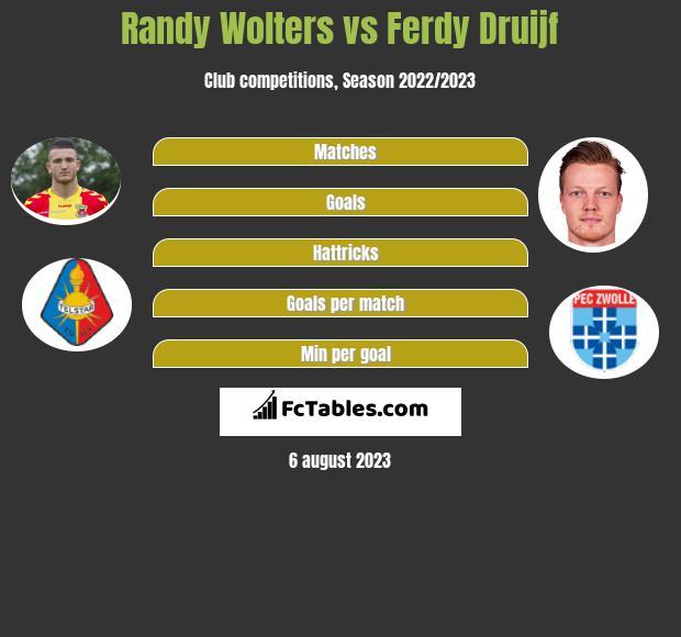 Randy Wolters vs Ferdy Druijf infographic