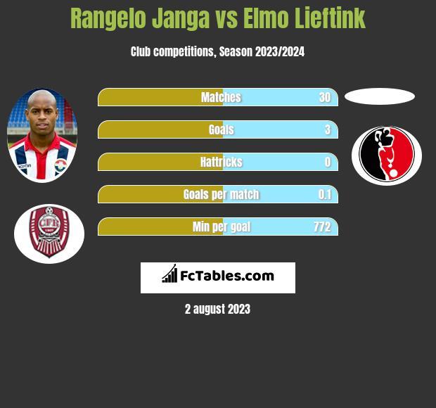 Rangelo Janga vs Elmo Lieftink infographic