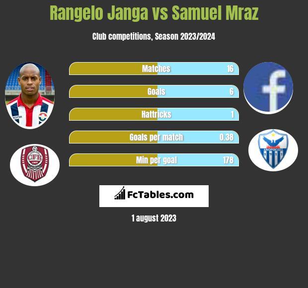 Rangelo Janga vs Samuel Mraz h2h player stats
