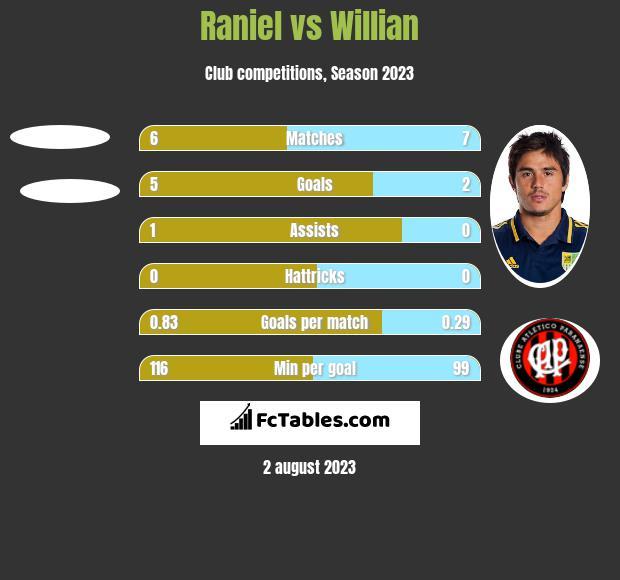 Raniel vs Willian h2h player stats
