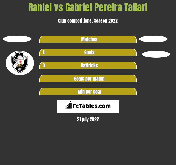 Raniel vs Gabriel Pereira Taliari h2h player stats