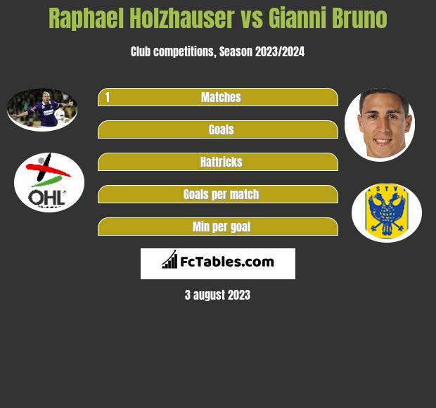 Raphael Holzhauser vs Gianni Bruno h2h player stats